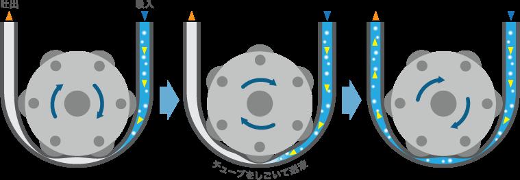 滚筒泵的结构图